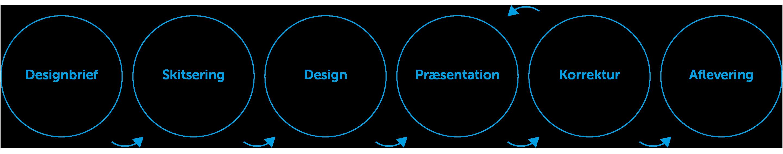 Proces for arbejdet med visuel identitet